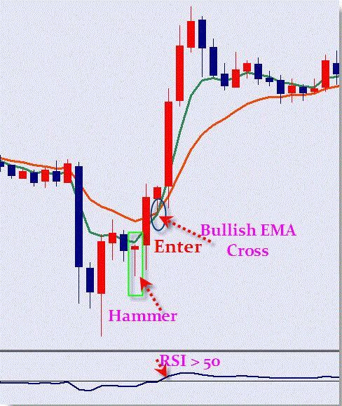 Advanced System X Forex Method Learn Forex Trading