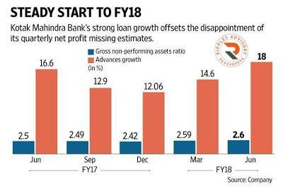 Free Stock Cash Tips|Commodity Tips|Free Intraday Tips|Financial Advisory|Intraday Trading: Kotak Mahindra Bank's loan Growth takes the Sting ...