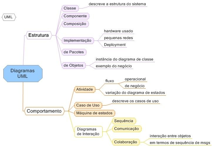 Mapa Mental de Engenharia de Software - Diagramas UML