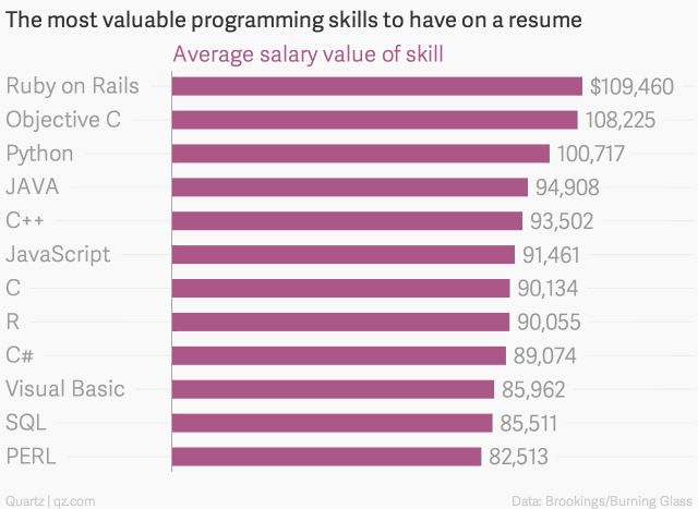 These programming skills will earn you the most money ) - http - perl programmer resume