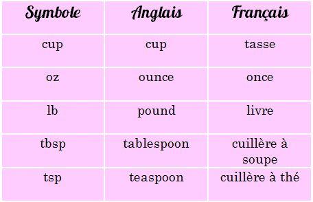 Les 25 meilleures id es de la cat gorie conversion anglais francais sur pinterest conversion - Tableau equivalence cuisine ...