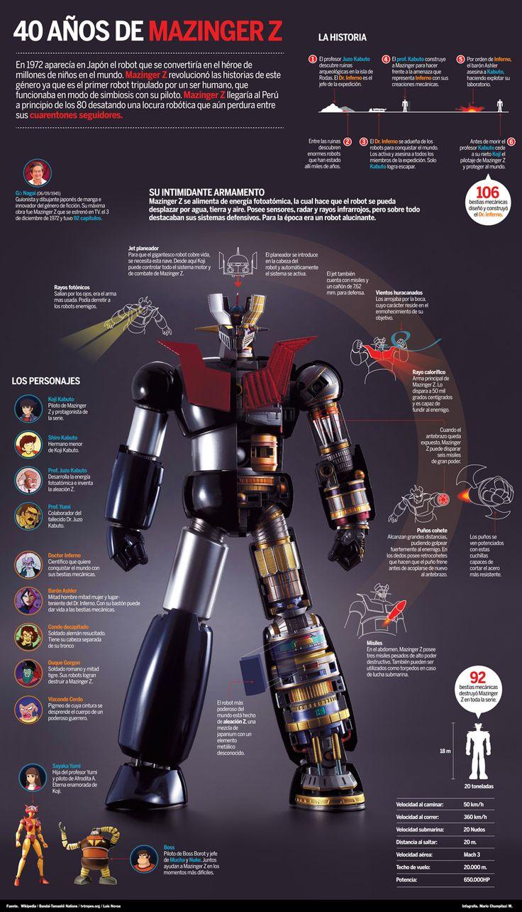 Proyecto:Mazinger Z, 40 años Cliente: Diario La Industria Pieza gráfica: Infografía Realización: Mario Chumpitazi Muchas personas me podrán decir que Mazinger Z era un robot feo, que se movía lent…
