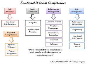social intelligence daniel goleman pdf