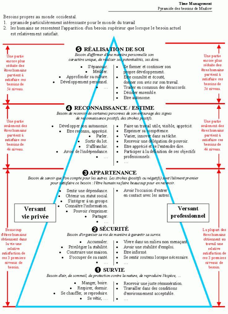 Pyramide des besoins celon Maslow