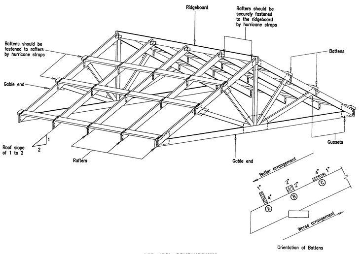 roof building plans | Section A: General Construction Principles ...
