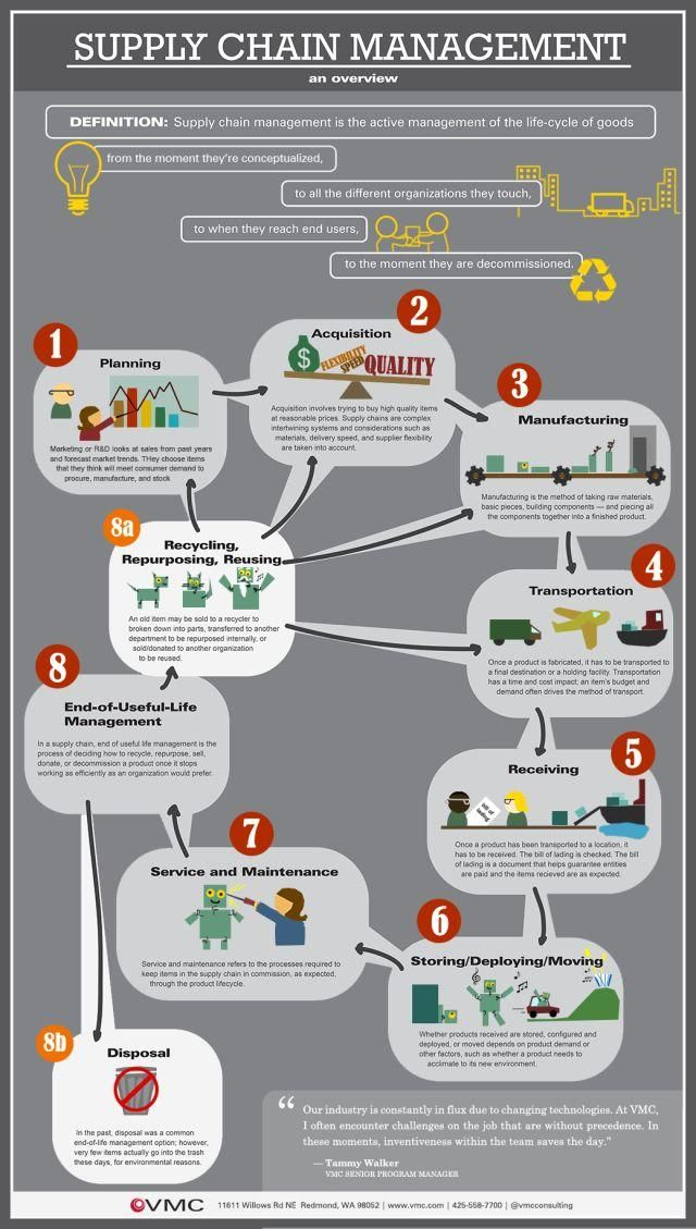 Supply Chain Management in Meat Industry
