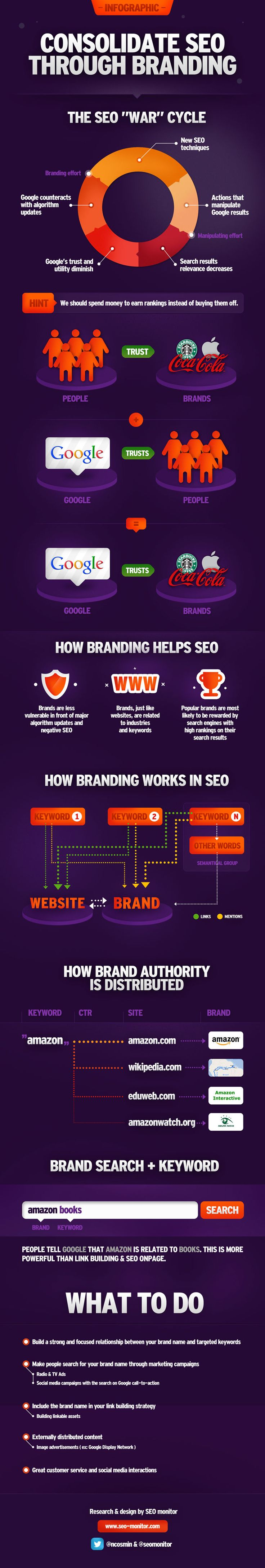 """""""The SEO """"War"""" cycle - Consolidate SEO through Branding""""Design Inspiration, Seo Consolidation, Online Marketing, Internet Marketing, Marketing Inphographic, Consolidation Seo, Seo Cycling, Brand Work, Campani Seo"""