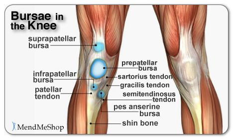 The 'tightness' and 'achiness' I've been feeling on my lower inner knee has been officially diagnosed by my sports chiropractor as a Pes Anserine Bursistis.