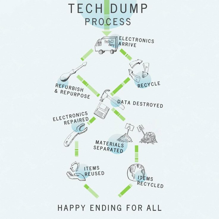 tech dump electronic recycling