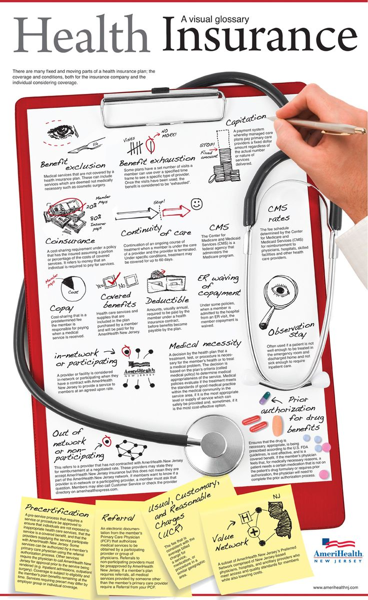 Health Insurance Glossary Infographic | AmeriHealth New Jersey