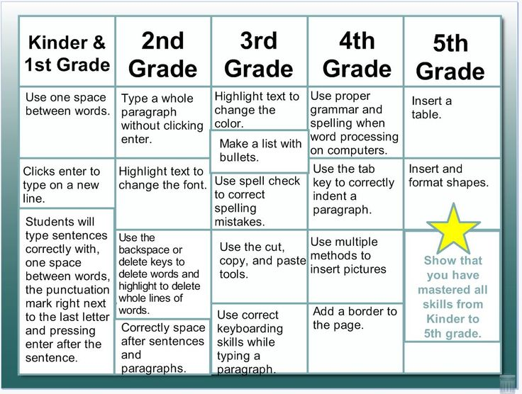 Effective Goal Setting for Students