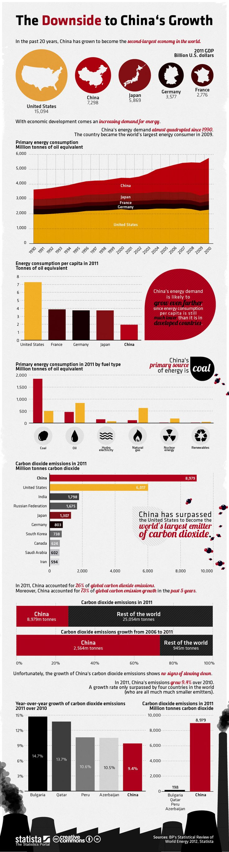This infographic illustrates the downside to China's economic growth: the country's ever-growing energy demand.