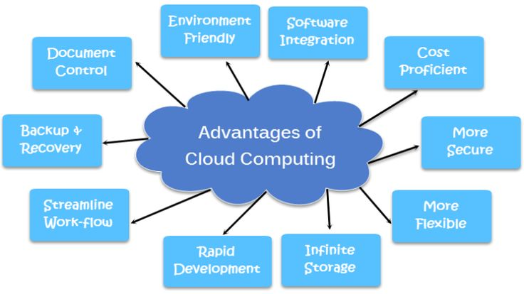 This article provides a brief overview of pubic cloud. It also highlights the advantages of cloud computing. It also highlights why using cloud computing can be beneficial for businesses, especially for SMBs.