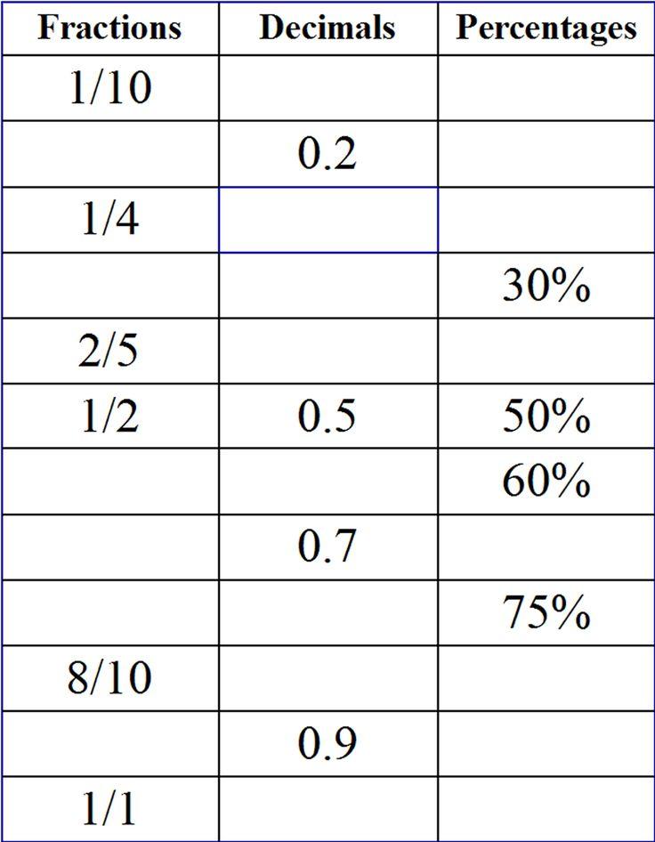 11 plus key stage 2 maths percentages percentages 11 plus matem tika decimals. Black Bedroom Furniture Sets. Home Design Ideas