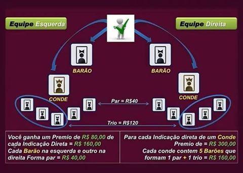 CONHEÇA OS BÔNUS DE EQUIPE CLICK DREAMS ACESSE E CADASTRE-SE http://www.multinivelsucesso.com/sandrofernandes