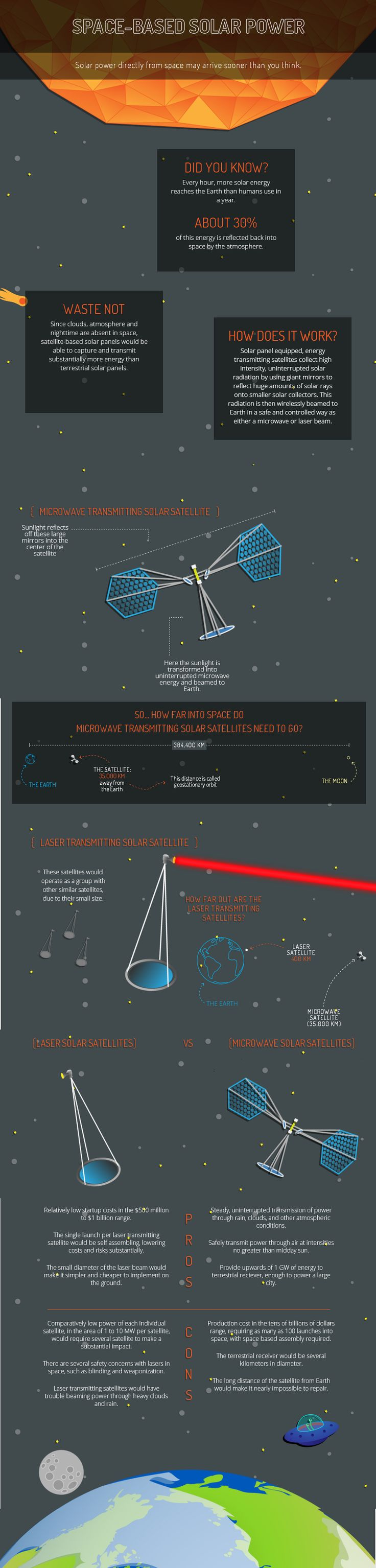 Space Based Solar Power [Infographic] | ecogreenlove