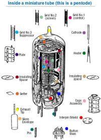 How Vacuum Tubes Work