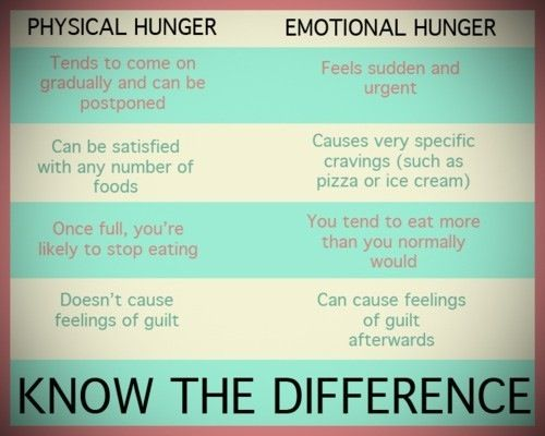 How to tell the difference between physical hunger and emotional hunger.