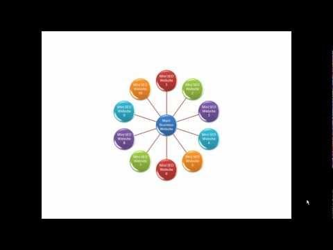 Vide on Mini Seo Websites for business by Smarter Websites.