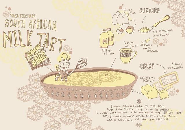 South African Milk Tart Recipe