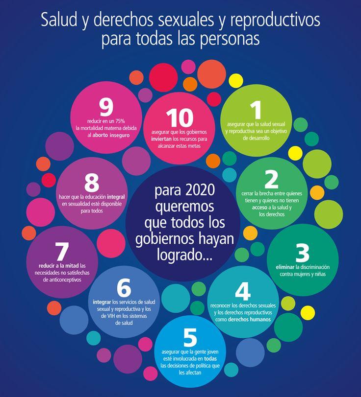 Hoy, 4 de septiembre, es el Día Mundial por la Salud Sexual. Un tema que, junto a los derechos sexuales y reproductivos, consideramos fundamental para la salud integral de las mujeres. Os dejamos esta imagen que refleja los objetivos a conseguir en la materia. También podéis conocer cómo la salud sexual afecta a la salud integral de las mujeres en este enlace (https://www.escuelaesen.org/cuerpo-las-mujeres-la-sexualidad-patriarcal-exponentes-actuales-neoliberalismo-sexual-la-prostitucion/) y…