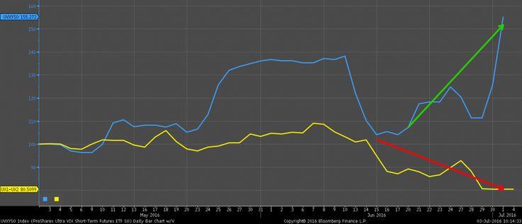 Futures Open Interest versus UVXY Shares Outstanding