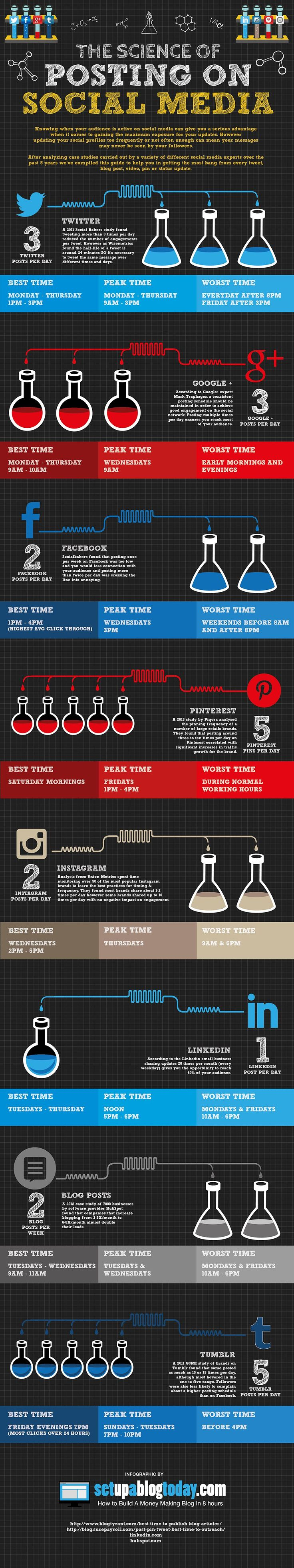 The Science behind Perfect Posting on #SocialMedia (best time etc)