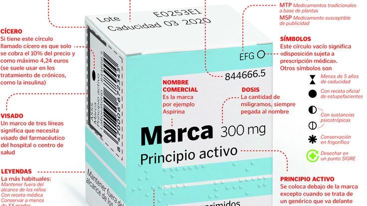 ¿Qué pone la caja de pastillas?