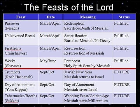 Exodus 34:22 And you are to celebrate the Feast of Weeks ...
