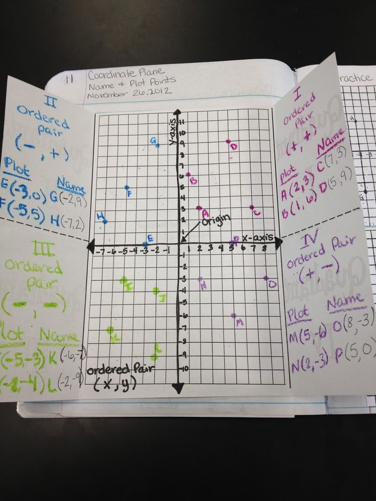 Identify and graph coordinates in the four quadrants.  A great foldable to place in an interactive math notebook.