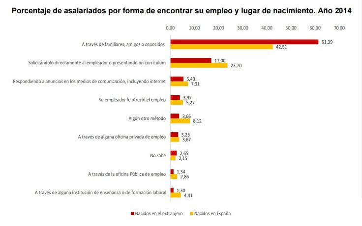 Como se consigue empleo  http://www.portalparados.es/actualidad/31353/Las-Empresas-de-Trabajo-Temporal-solo-colocan-al-3-de-trabajadores-que-encuentran-un-empleo