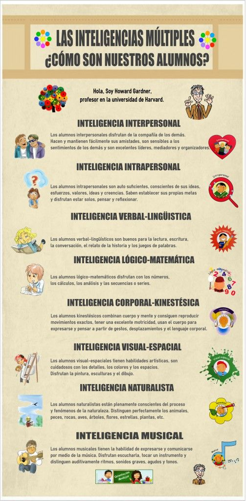 Poster de Como son nuestros alumnos según las IIMM, or describing multable intelligences in Spanish