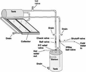 Save energy & build & install your own solar geyser for your home - Diy Solar Geysers South Africa - #DIYSolarGeyser #SolarPowerSA