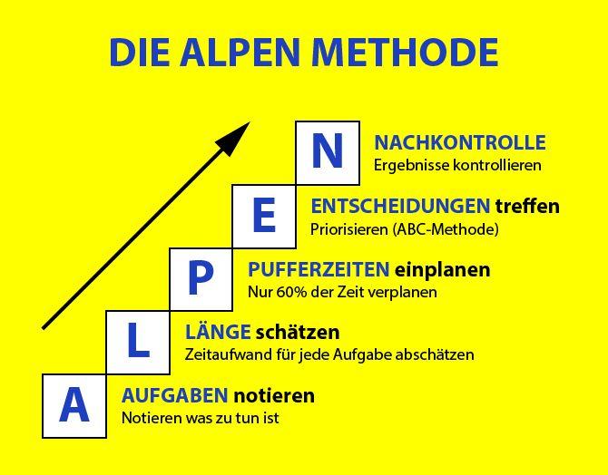Zeitmanagement Grundlagen und Methoden die ALPEN M…