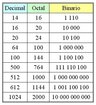 Sistema Binario Octal Decimal Matematicas Avanzadas Binario Decimal