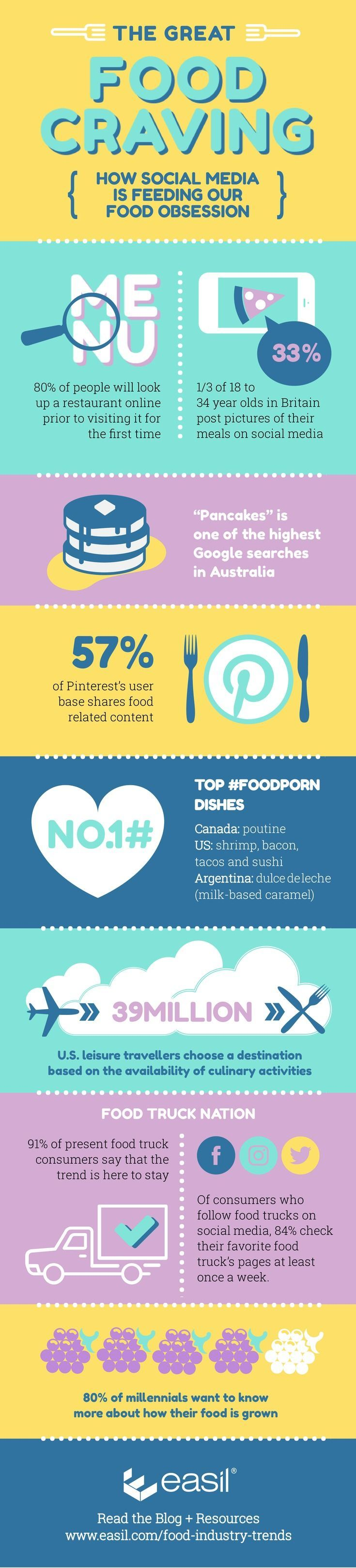 The great food craving - how social media is feeding our food obsession [infographic]. Click to Read More about Food Industry Trends