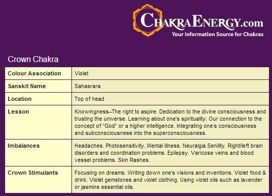 chakra  rmation more inter  site crown chakra website web site