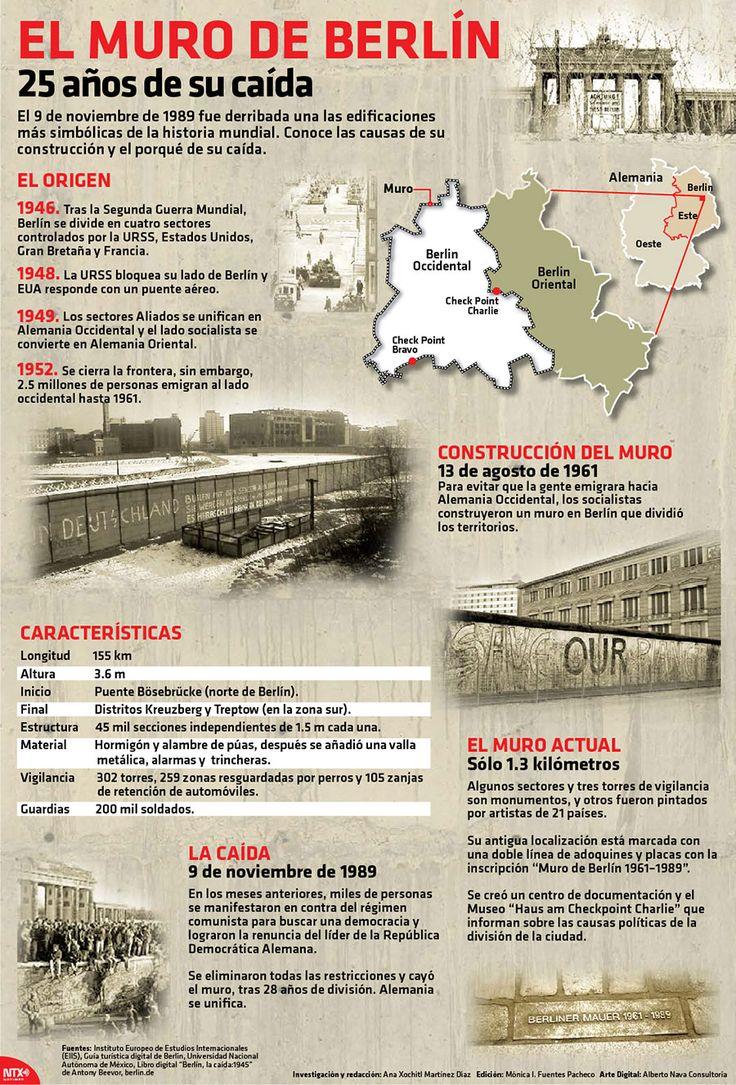 El 9 de noviembre de 1989 fue derribada una de las edificaciones más simbólicas de la historia mundial. Te invitamos a conocer las causas de su construcción y el por qué de su caída. #Infographic