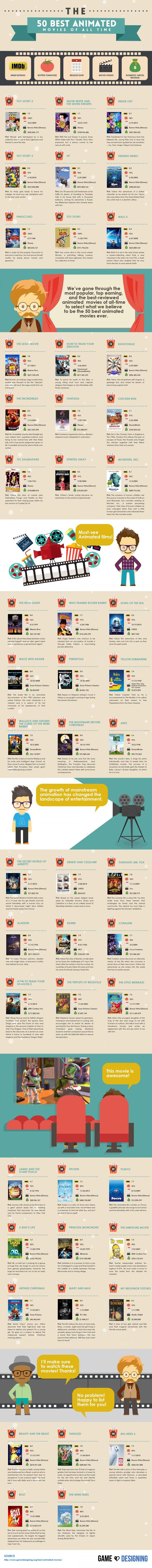 Las 50 mejores #películas #animadas de todos los tiempos