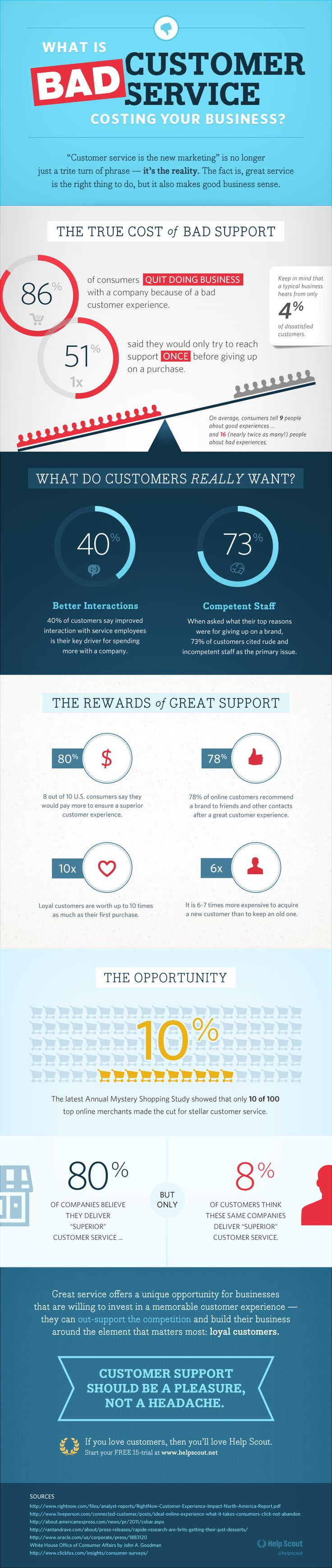 Bad customer service infographic  It's like this: Bad customer service pisses people off and they tell the world about it. Good customer service: Meh.  Awesome customer service (truly outstanding) may have the same effect as bad customer service, some times.