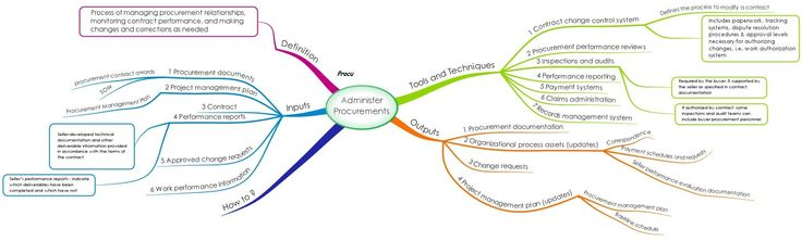 Mind Map Of Pmp Exam    Process Group Process  Administer