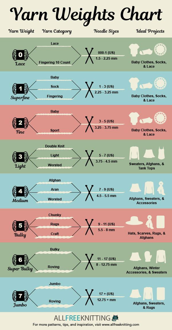 Discover the different knitting needle sizes, yarn types, and other knitting basics with this helpful printable graphic.