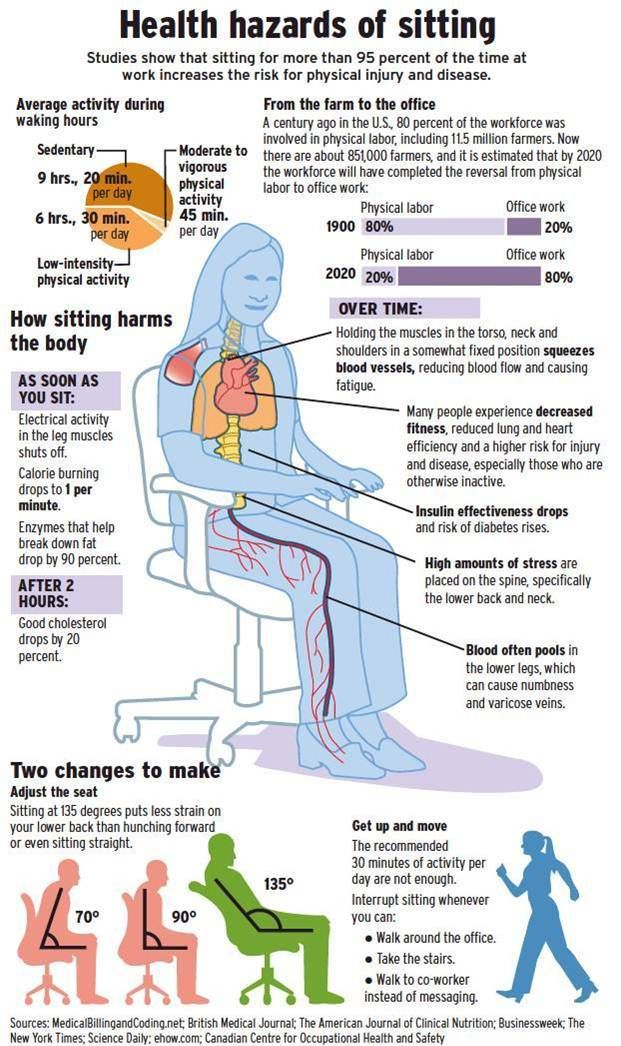 health hazards of sitting