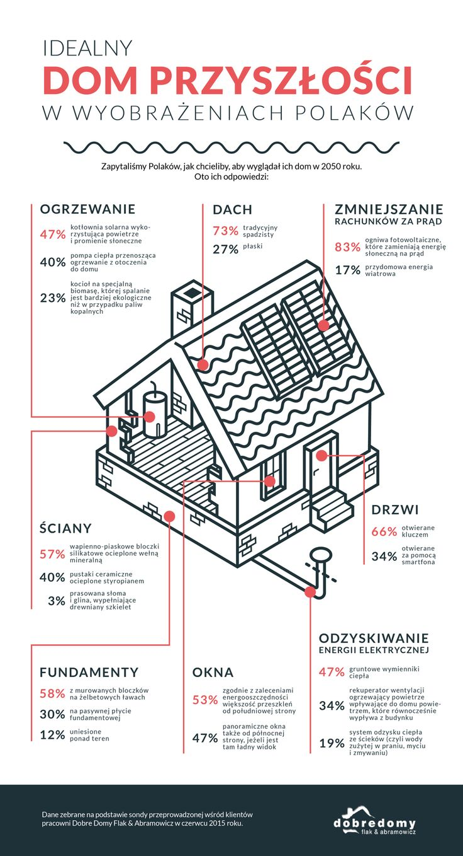 Ciekawe czy wyobrażenia znajdą odzwierciedlenie w przyszłości :) #perfect #future #house