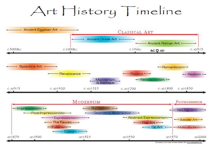 art timeline_Timeline-of-Art-History-by-Andrew-Bardsley-2008_duckmarx.blogspot.com