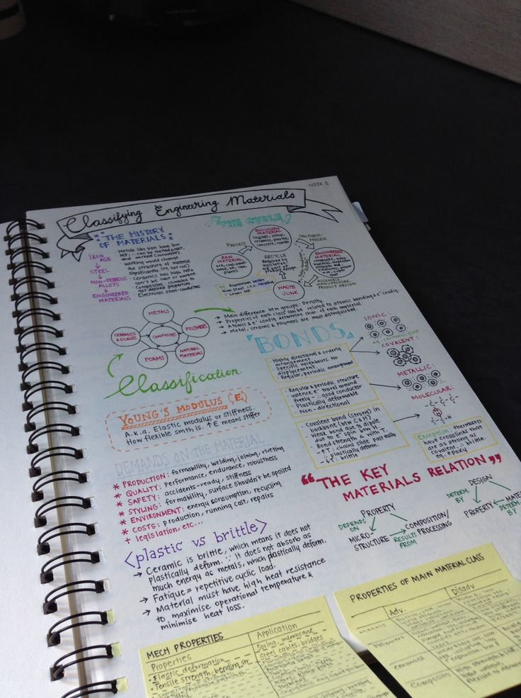 13 Pretty Pictures Of Class Notes That Will Inspire You To Actually Study For Your Finals