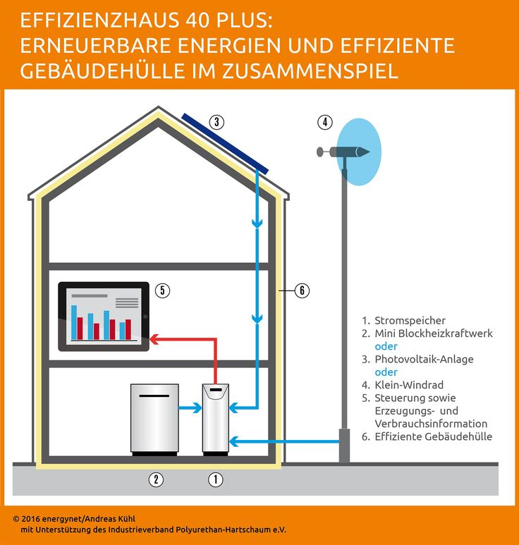 PU-News: Wohngebäude der Zukunft vereinen guten Dämmstandard und erneuerbare Energien