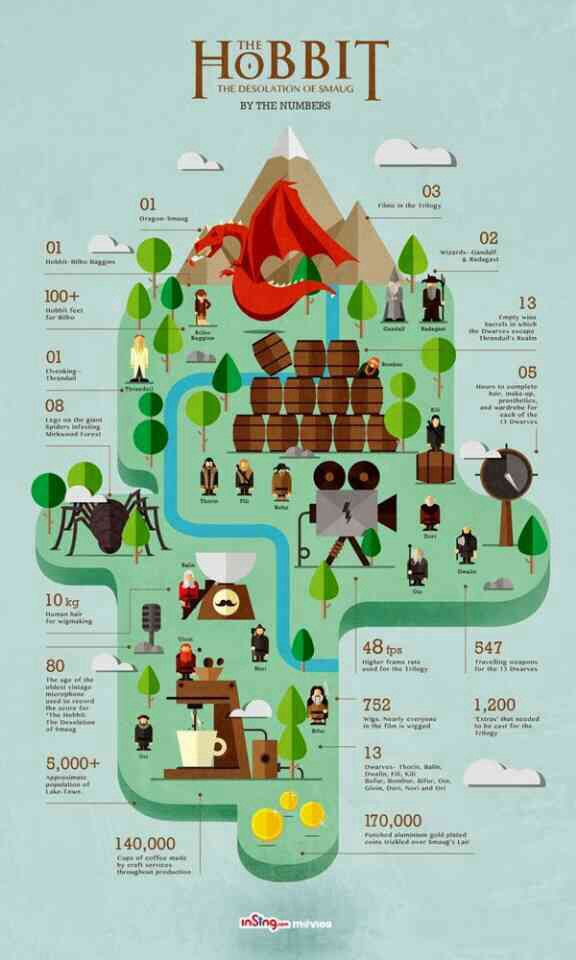 The Desolation of Smaug, by numbers