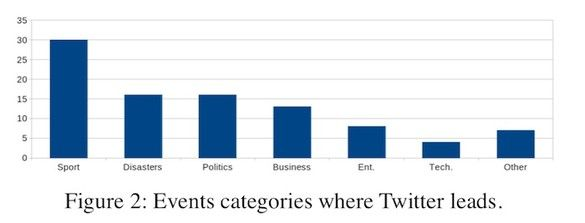 Twitter transforme-t-il les agences de presse en agences de paresse ? - http://www.superception.fr/2013/07/13/twitter-transforme-t-il-les-agences-de-presse-en-agences-de-paresse/