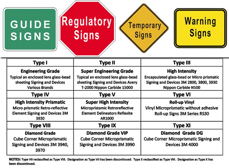 TRAFFIC SIGN FABRICATION & INSTALLATION  Guide Signs, Regulatory Signs, Temporary Signs Warning  & Custom Signs.   Examples of Traffic Sign Sheeting  Type I - Engineering Grade Type II - Super Engineering Grade Type III - High Intensity Type IV - High Intensity Prismatic Type V - Super High Intensity Type VI - Roll-up Vinyl Type VIII - Diamond Grade Type IX - Diamond Grade VIP Type XI - Diamond Grade VIP  #Trafficsign #MUTCD  #StopSign #WarningSign #GuideSign  #CustomSign  #ConstructionSigns
